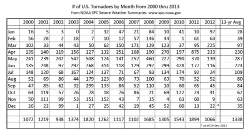 US Tornadoes by month 2000 thru 2013