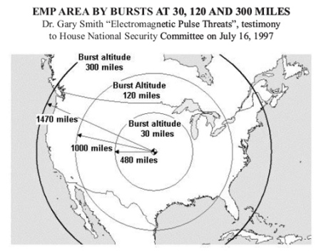 high altitude emp or electromagnetic pulse threat