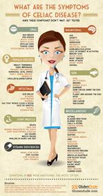celiac disease symptoms chart by glutendude