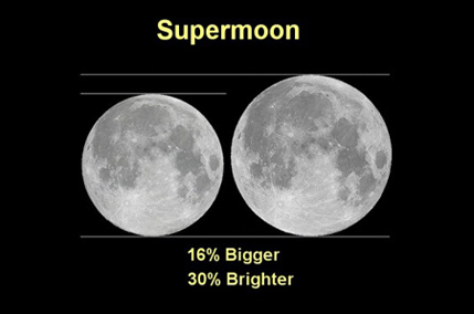 supermoon chart NASA