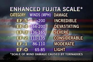 tornado EF scale