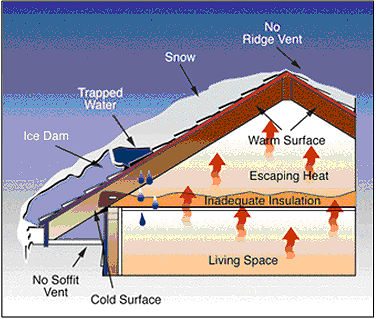 ice dam diagram by NOAA